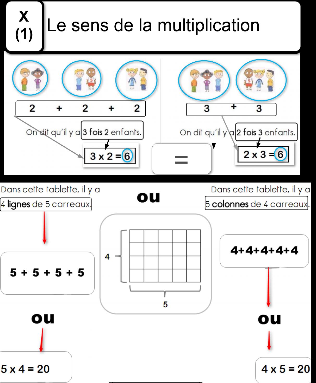 Épinglé par Sujatha Makesvaran sur Mathématiques ...